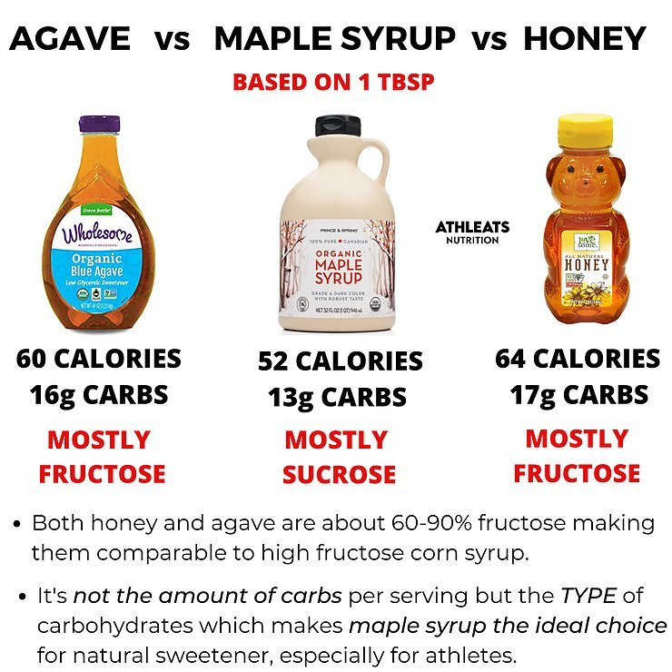 Types of syrup infographic