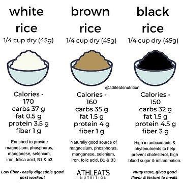 White rice diagrams